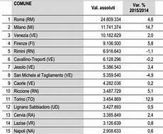 dati d italia turismo napoli i dati reali a confronto con le altre