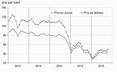 cours du baril l 201 chelle de jacob p 233 trole le prix du baril s approche