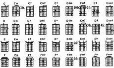 Cara Mudah Belajar Gitar Dengan Gambar Kunci Gitar
