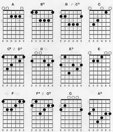 Gambar Kunci Gitar E C G D Gambar Gitar
