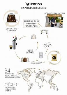 Key Figures About The Nespresso Capsule Recycling Approach