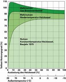 heizleistung berechnen gas