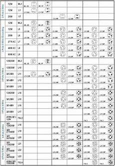 2320a receptacle twist lock wiring diagram nema twist lock chart search receptacles chart informative