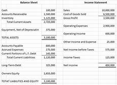 productivity of fixed assets aimcfo