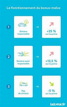 le lynx fr assurance auto calcul bonus malus r 232 gles coefficients en 2020 lelynx fr