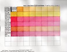 color chart for m graham s watercolors of 5 called quot quinacridone quintets quot for comparison