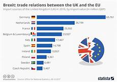 Chart Brexit Trade Relations Between The Uk And The Eu