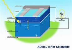 photovoltaik funktion photovoltaik osttirol