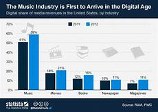 chart the industry is to arrive in the