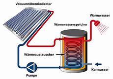 förderung solaranlage warmwasser solaranlage sorgenfreier hausbau