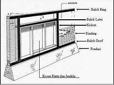 Pengertian Balok Latei Lintel Jasa Desain Rumah