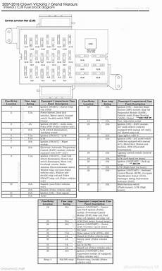 fuse box diagram for 1999 ford crown 2009 ford crown interceptor fuse box diagram