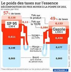 carburants ayrault choisit de baisser un peu les taxes