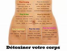 Aliments Anti Inflammatoires Relais Nature Et Partage L