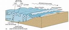b waves and tides study help for geoscience cset 122