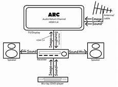 Le Anschließen 2 Kabel Ohne Farbe - hdmi arc cos 232 come funziona e a chi serve see inside it