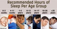 how much sleep do you need a lots of charts