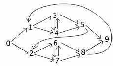 count number of paths between two nodes how to count the number of paths from one node to another in a complex network including loops