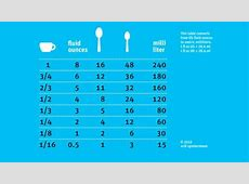 3 teaspoons equal how many tablespoon