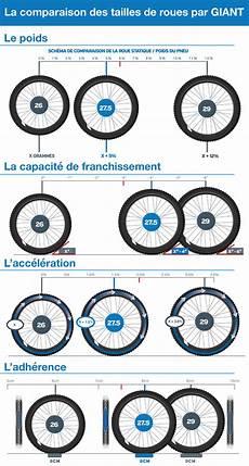 quelle taille de roues pour vtt le comparatif complet