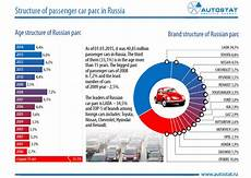 Autostat Structure Of Passenger Car Parc In Russia In 2015