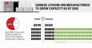 Chart China Leading The Charge For Lithium Ion Megafactories