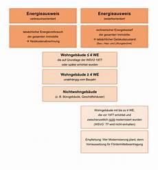 energieausweis pflicht gesetz weitere themen bau sachverst 228 ndigen ingenieurb 252 ro