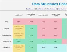 data structures cheat sheet in 2019 data structures data science cheat sheets