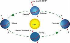 Rotasi Bumi Rotasi Dan Revolusi Bumi