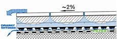 terrasse gefälle vorschrift emg ag drainair terrasse marken produkte und marken