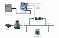traitement de l eau des piscines windwest sas