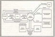 Siklus Pendapatan Akuntansi Oh Akuntansi