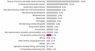 Contribution To Gross Domestic Product GDP By Industry