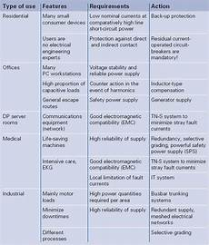 different types different types of government