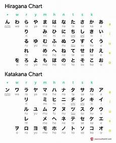 japanese hiragana and katakana worksheets 19524 hiragana and katakana chart totally free japanese lessons at japanesepod101 free