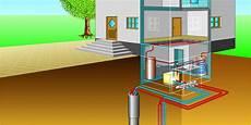 geothermie mit erdwaermepumpen erdwaerme geothermie umweltbundesamt