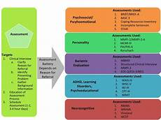 diagnostic testing assessment services potomac behavioral solutions