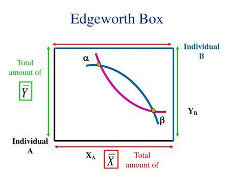 Edgeworth Box