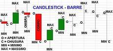 grafico a candele come leggere un grafico di borsa candlestick e barre
