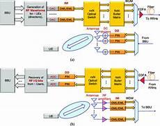 The Block Diagram Of Rof Beamforming Network Using Butler