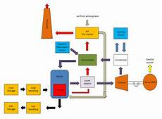 Steam Power Plant Construction Working Advantages And