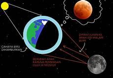 Mengapa Bulan Berwarna Merah Saat Gerhana Bulan Total