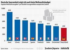 infografik deutsche sparsamkeit zeigt sich auch beim