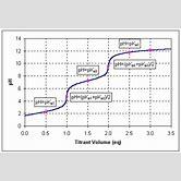 glutamic-acid-titration-curve