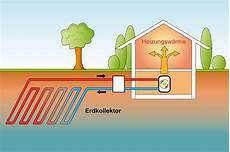 geothermie mit erdwaermepumpen erdwaerme w 228 rmepumpe erdw 228 rmekollektor erdw 228 rmesonde