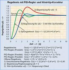 pid regler berechnen file regelkreis mit pid regler und wind up korrektur png