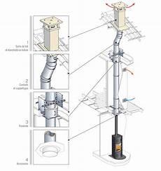 Conduite De Cheminee Inox Conduit De Chemin 233 E Inox Galva Polycombustible Pour Maison