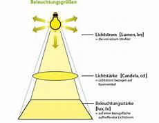 led hanseatic energy grundlagen