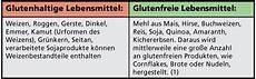 Glutenfreie Lebensmittel Liste - vegan leben mit nahrungsmittelunvertr 228 glichkeit