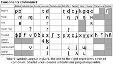 Arabic Phonetic Chart Can You Explain The International Phonetic Alphabet Chart